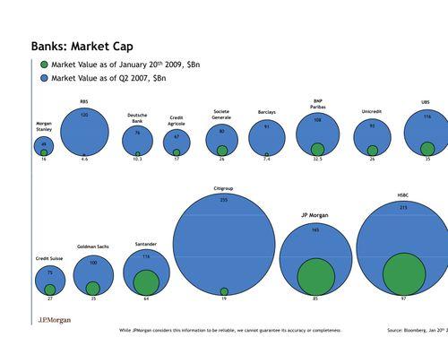 Banks by Mkt Cap