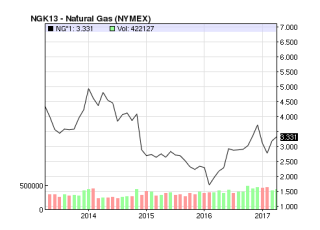 Natural Gas Price. Latest Price & Chart for Natural Gas - NASDAQ.com Google Chrome  Today at 21.17.39